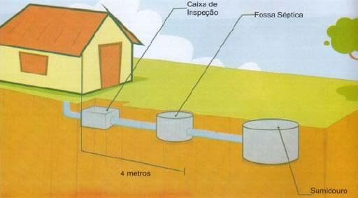 Conheça os tipos de fossa utilizados no Brasil